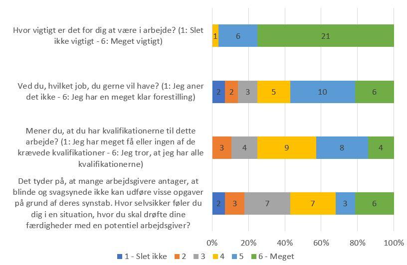 Figur 1.  Viser deltagernes afklarethed og motivation ift. målt ved screeningssamtale.