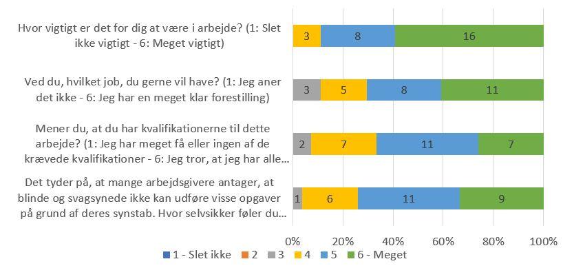 Figur 2 viser deltagernes afklarethed og motivation ift. job, målt ved evaluering.