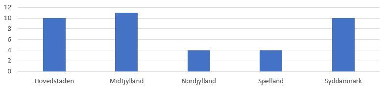 Søjlediagram, der viser den geografiske opdeling efter region (Hovedstaden, Midtjylland, Nordjylland, Sjælland, Syddanmark)