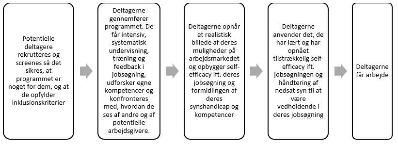 Fem bokse, der illustrerer forløbet fra deltageren bliver rekrutteret til deltageren er i job.