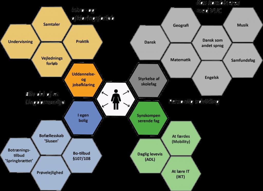 Model der viser hvilke klodser man kan sammensætte et Ungekursus af.
